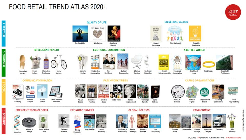 Retail Trends 2020.Retail Visions For The Future 2020 Global Influences