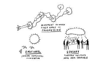 Rethinking Innovation Processes
